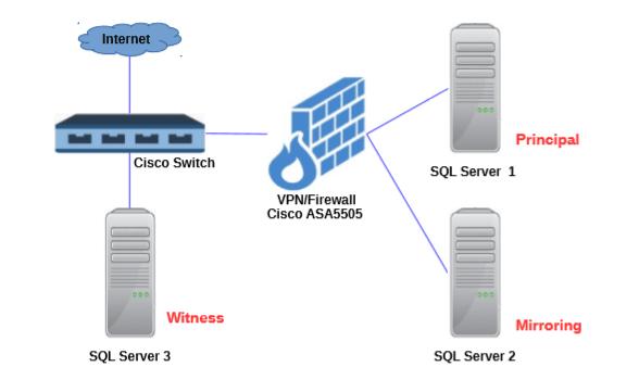 sql server 2008 database architecture diagram sql server database mirroring sql server mart  sql server database mirroring sql